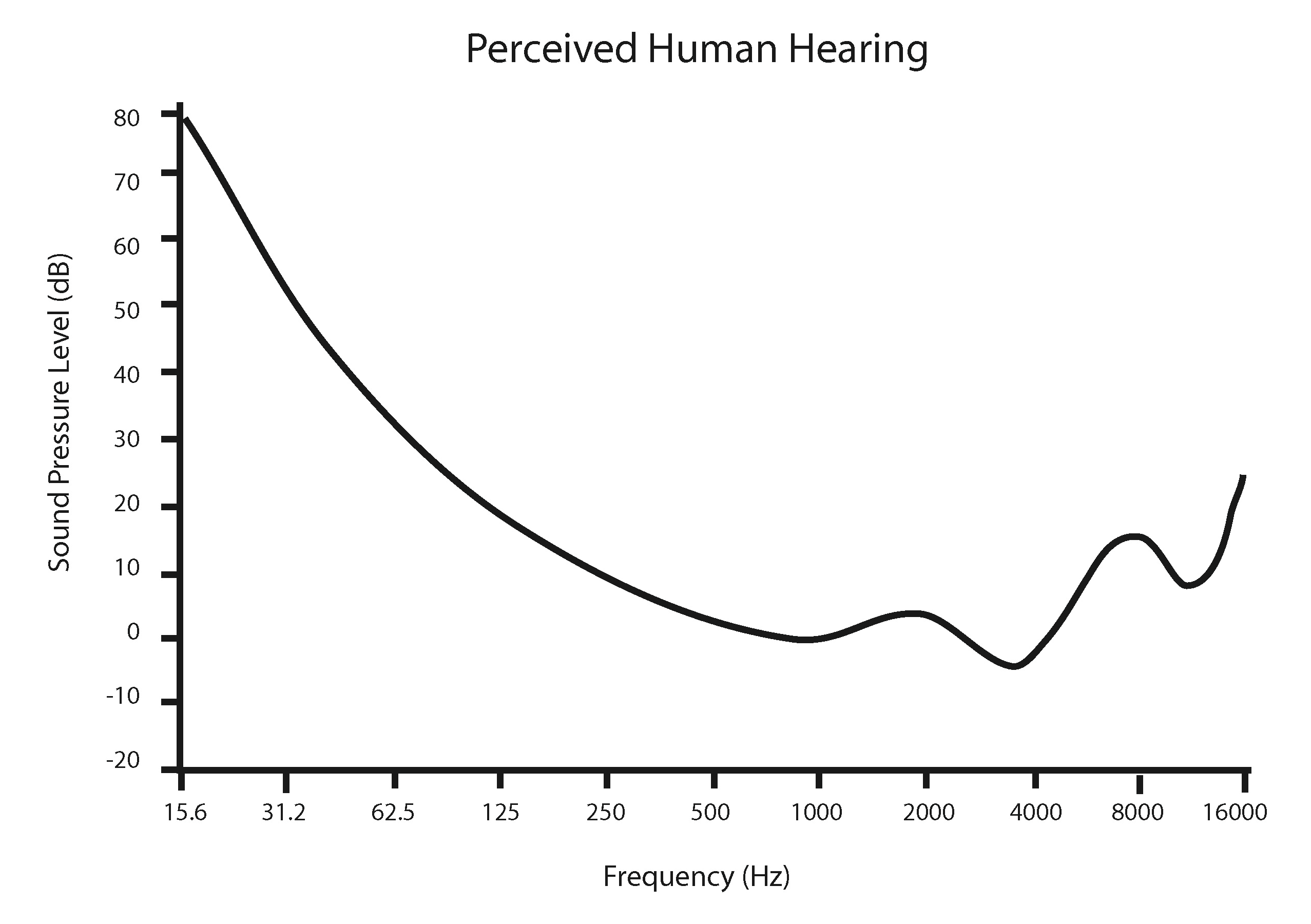 Perceived_Human_Hearing