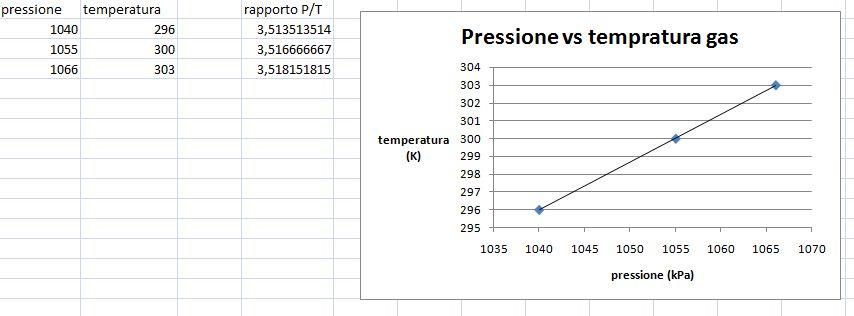 pressione temperatura micro